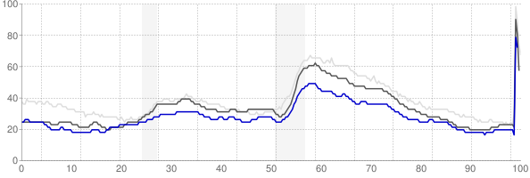 La Crosse, Wisconsin monthly unemployment rate chart